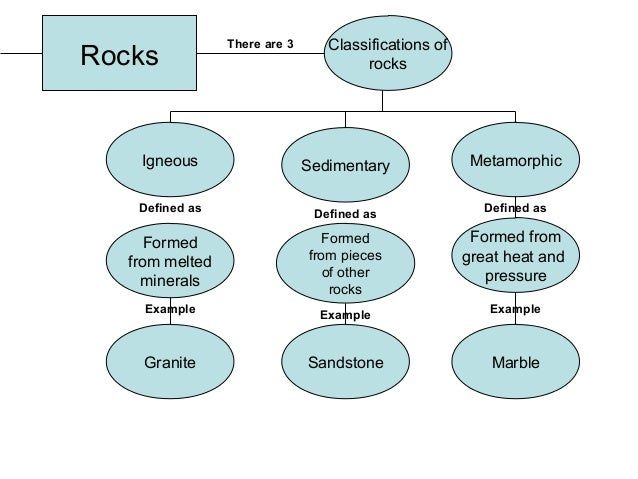 Minerals Concept Map.Concept Map Answers