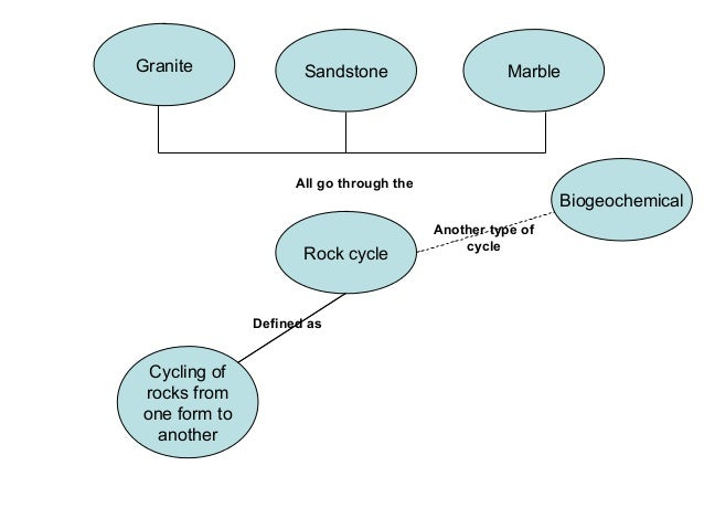 Mineral Concept Map.Concept Map Answers