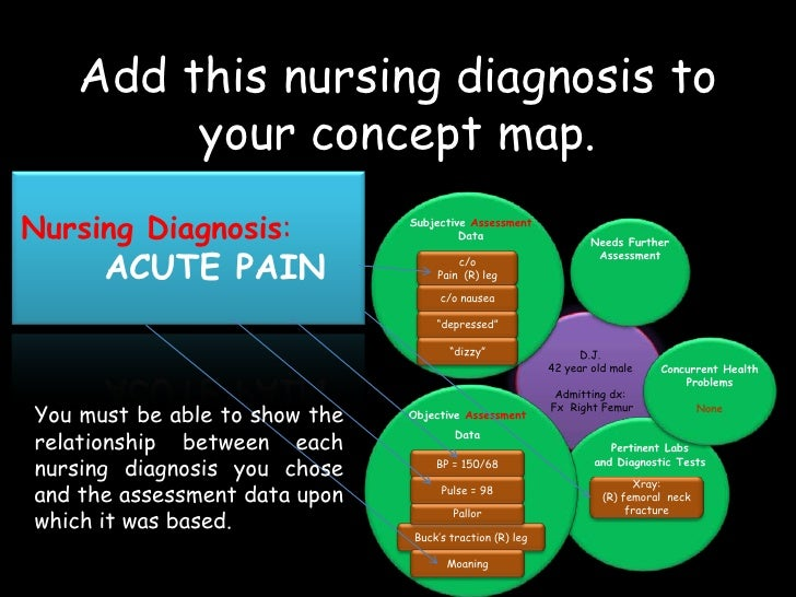 Concept Map Example Nursing.Concept Mapping For The Slightly Confused