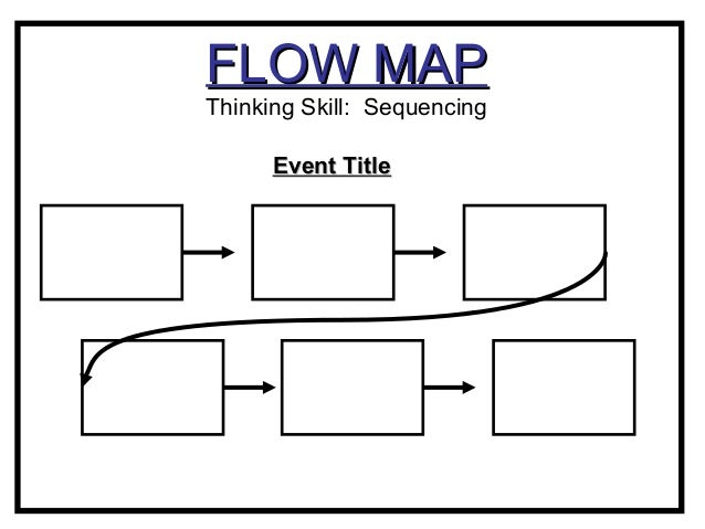 Concept maps for Thought process map template