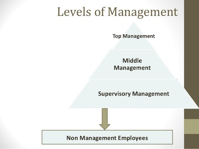 the concept and nature of management Management (or managing) is the administration of an organization, whether it is a business, a not-for-profit organization, or government body management includes the activities of setting the strategy of an organization and coordinating the efforts of its employees (or of volunteers) to accomplish its objectives through the.