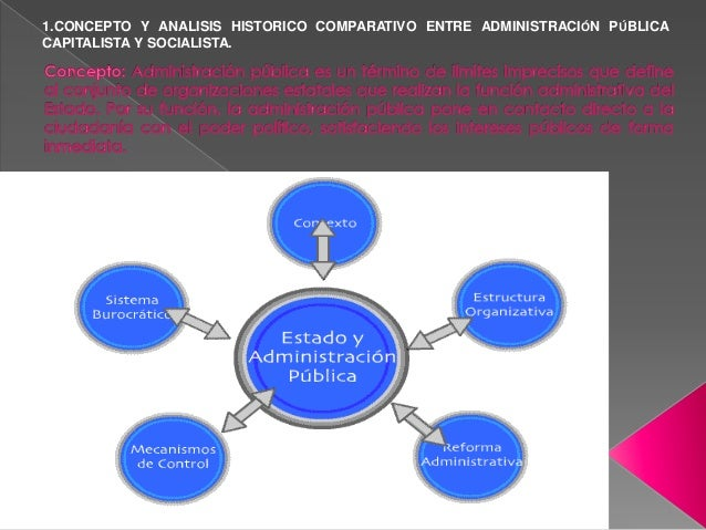 1.CONCEPTO Y ANALISIS HISTORICO COMPARATIVO ENTRE ADMINISTRACIÓN PÚBLICA CAPITALISTA Y SOCIALISTA.
