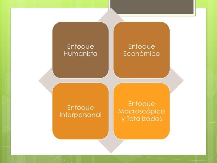 Enfoque         Enfoque Humanista       Económico                    Enfoque   Enfoque                MacroscópicoInterper...