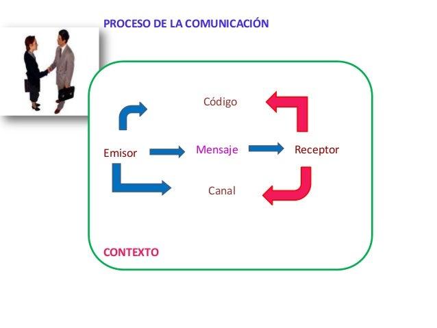 PROCESO DE LA COMUNICACIÓN               CódigoEmisor        Mensaje        Receptor                CanalCONTEXTO