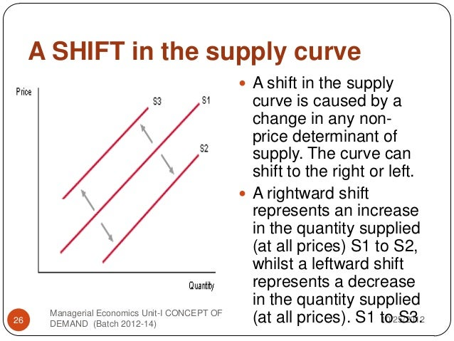 Change In Supply Curve Concept of dema...