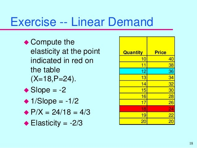 assignments 4 elasticity View homework help - unit 4 assignment1_elasticity of demand from general st ge273 at itt technical institute, henderson nv ge373 microeconomics fri pm assignment 1.