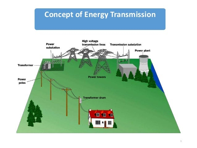 Concept of Energy Transmission  1