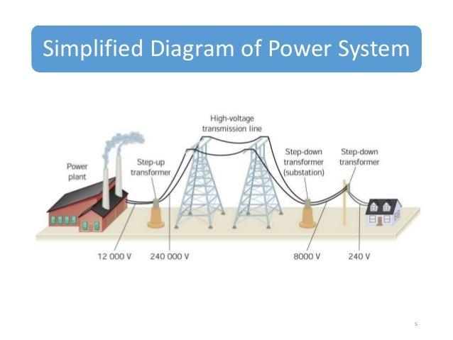 Electricity Distribution Transmission