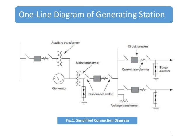 Power line diagram station example electrical wiring diagram concept of energy transmission distribution rh slideshare net rotor electromagnets diagram line diagram of thermal power station ppt ccuart Choice Image
