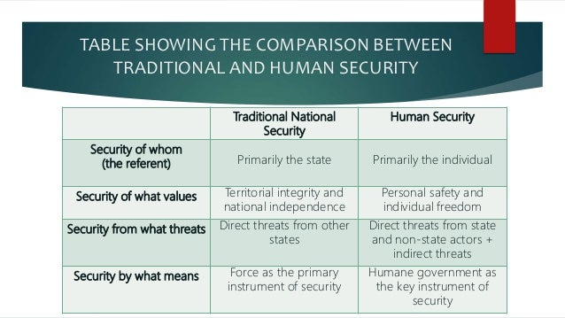 human rights and national security