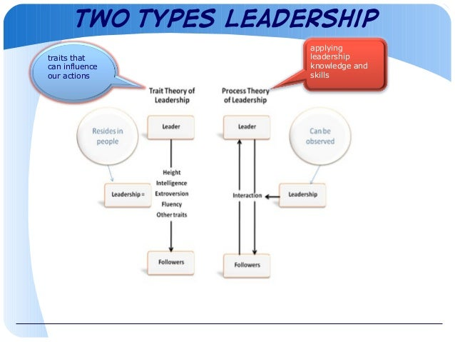 concepts of leadership Concepts of leadership - free download as pdf file (pdf), text file (txt) or read online for free what it takes to become a leader.