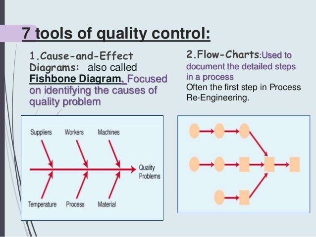 electrical motor control wiring diagrams quality control diagrams concept of quality assurance and tqm #14