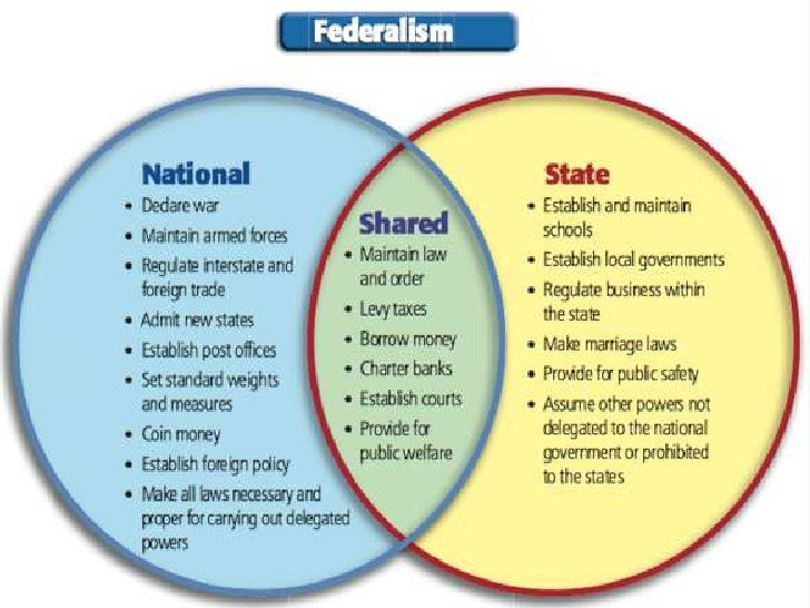 united states government and federalism essay Free essay: federalism, by definition, is the division of government authority between at least two levels of government in the united states, authority is.