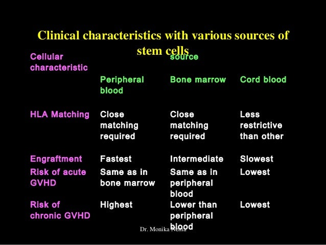 Sources of stem cells pdf