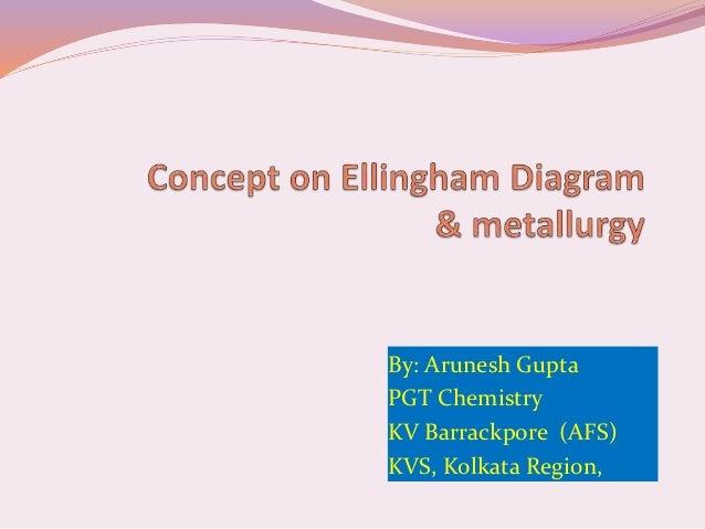 Concept on ellingham diagram metallurgy concept on ellingham diagram metallurgy by arunesh gupta pgt chemistry kv barrackpore afs kvs kolkata region ccuart Choice Image
