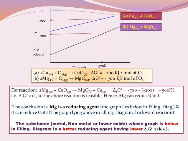 Concept on ellingham diagram metallurgy 11 ccuart Gallery