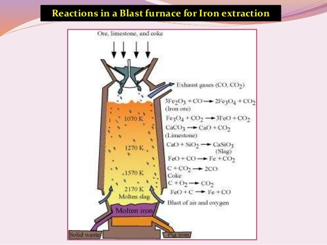 Concept on ellingham diagram metallurgy try 3 15 reactions in a blast furnace ccuart Image collections