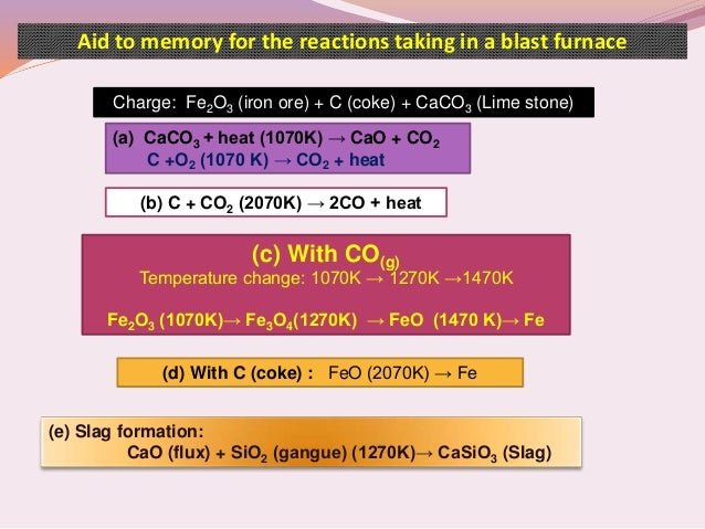 Concept on ellingham diagram metallurgy reactions in a blast furnace for iron extraction 16 ccuart Image collections