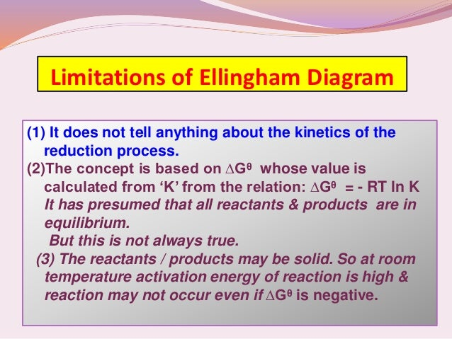 Concept on ellingham diagram metallurgy 17 limitations of ellingham diagram ccuart Gallery