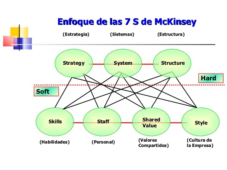 kotter and schlesinger versus mckinsey 7s model John kotter's 8-step change model is widely accepted across all industries as an effective model for implementing organizational change in this lesson, each step of the kotter model is discussed using carl's carwash as the contextual example for making lasting change at the carwash.