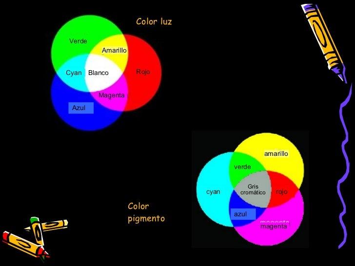 Color luz Color pigmento Verde Amarillo Rojo Blanco Cyan  Magenta Azul cyan amarillo verde magenta azul rojo Gris cromático