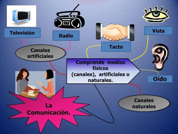 Vista<br />Televisión<br />Radio<br />Tacto<br />Canales artificiales<br />Comprende  medios físicos (canales),  artificia...