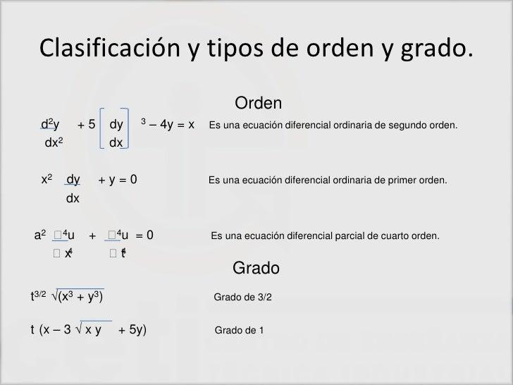 Conceptos b sicos de ecuaciones diferenciales for Ecuaciones de cuarto grado