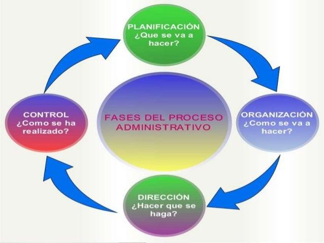 Conceptos de administracion for Nociones basicas de oficina concepto