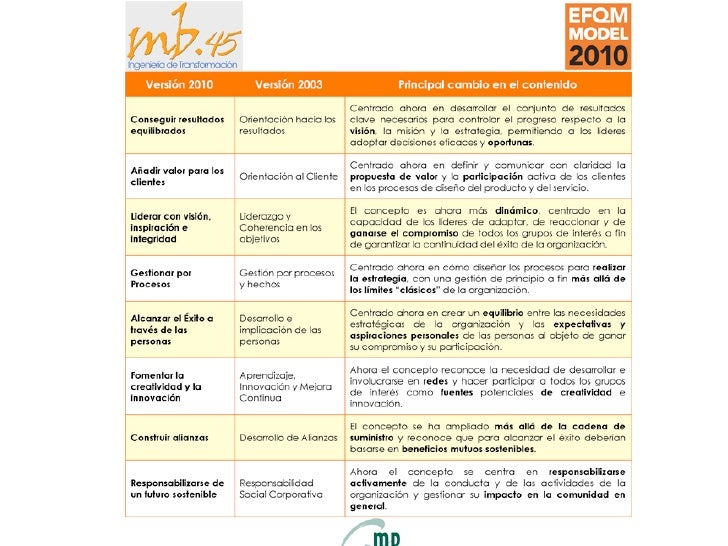 • CONCEPTOS DE LA EXCELENCIA • MODELO EFQM 2010            www.mb45.com           mb45@mb45.com