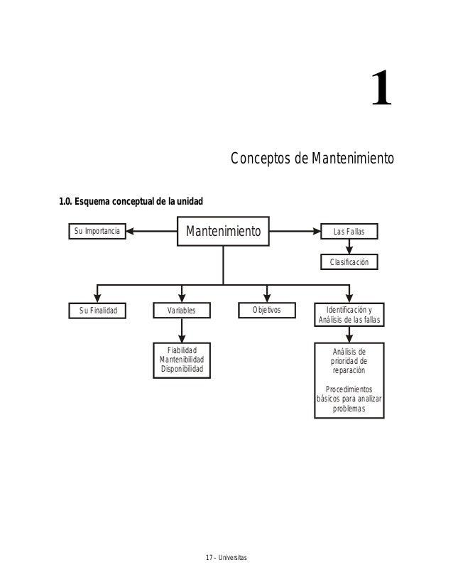 17 – Universitas 1 Conceptos de Mantenimiento 1.0. Esquema conceptual de la unidad MantenimientoSu Importancia Las Fallas ...