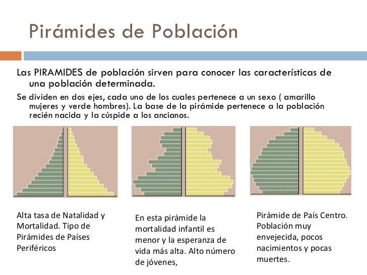 Conceptos demográficos, pirámides y estructura de población