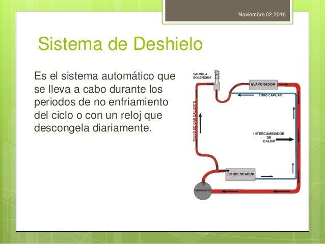 Sistema de Deshielo Es el sistema automático que se lleva a cabo durante los periodos de no enfriamiento del ciclo o con u...