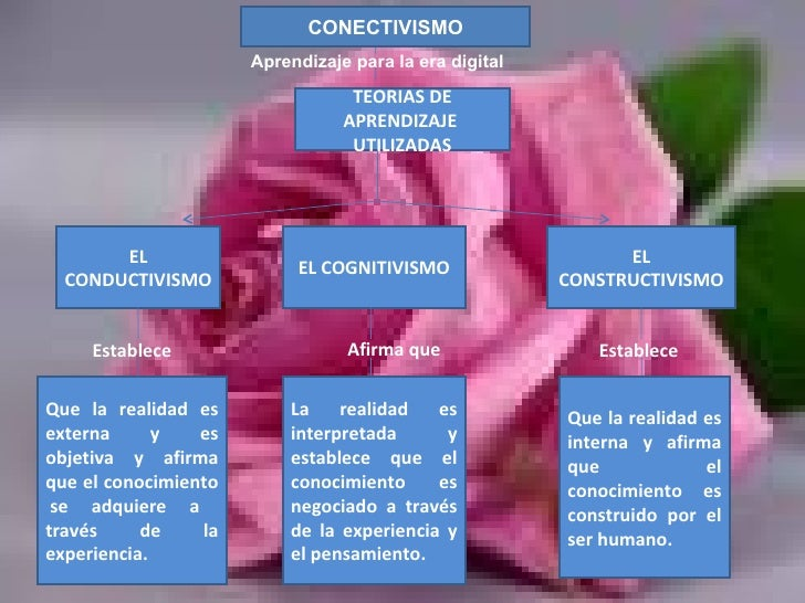 Aprendizaje para la era digital TEORIAS DE APRENDIZAJE  UTILIZADAS EL CONDUCTIVISMO EL COGNITIVISMO EL CONSTRUCTIVISMO Est...