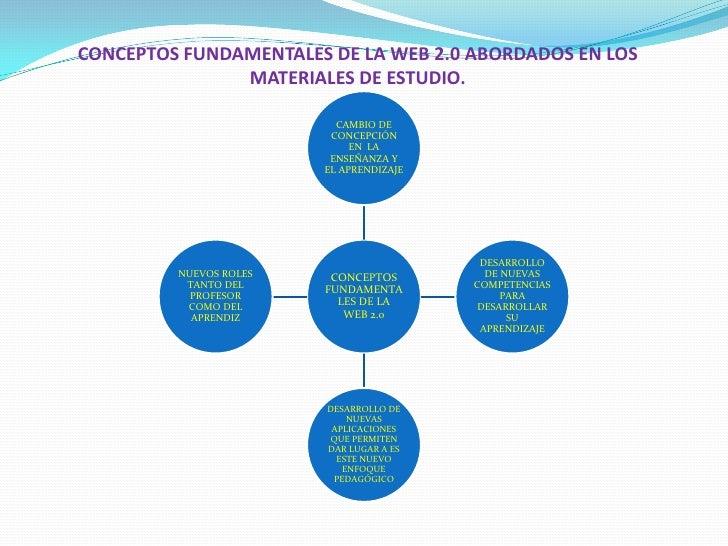Conceptos fundamentales de la web 2 Slide 2