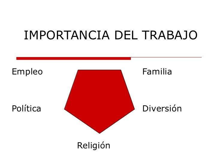 IMPORTANCIA DEL TRABAJO Empleo Familia Política Diversión Religión