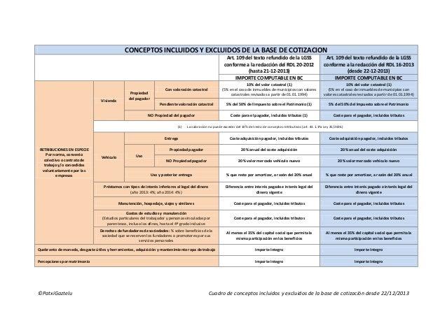 CONCEPTOS INCLUIDOS Y EXCLUIDOS DE LA BASE DE COTIZACION Art. 109 del texto refundido de la LGSS conforme a la redacción d...