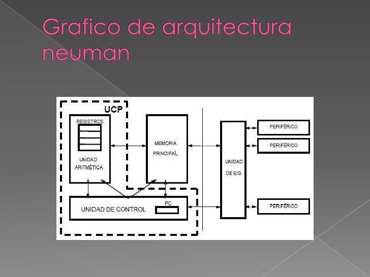 Concepto sobre la arquitectura de von neuman for Concepto de arquitectura