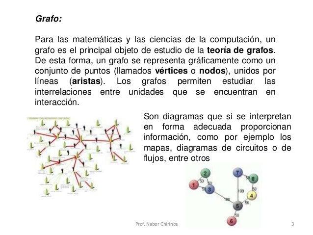 Teoria de Grafos. Conceptos básicos. Slide 3