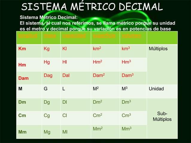 SISTEMA MÉTRICO DECIMAL Sistema Métrico Decimal: El sistema, al cual nos referimos, se llama métrico porque su unidad es e...