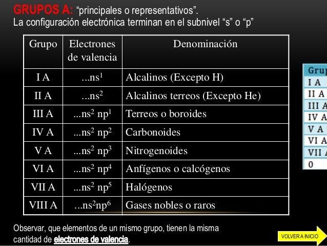 Tabla periodica y propiedades periodicas organizador conceptual grupos urtaz Images