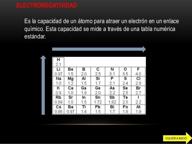 electronegatividad - Tabla Periodica De Los Elementos Quimicos Con Electronegatividad