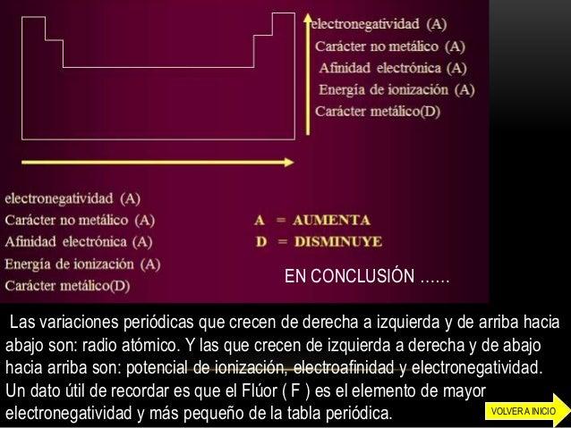 Tabla periodica y propiedades periodicas organizador conceptual 20volver a inicio 21 en conclusin las variaciones peridicas urtaz Image collections