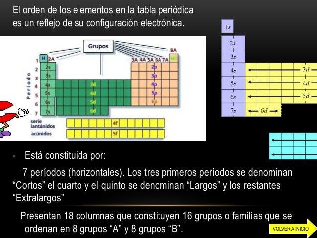 Tabla periodica y propiedades periodicas organizador conceptual mendeleev moseley 7volver a inicio 8 urtaz Images