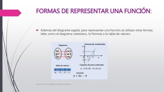 Concepto Y Representación De Funciones
