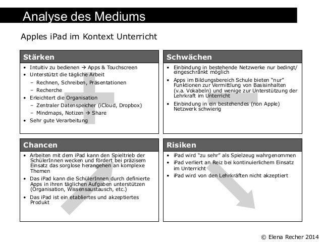 Analyse des Mediums Apples iPad im Kontext Unterricht Stärken  Schwächen  • Intuitiv zu bedienen à Apps & Touchscreen •...