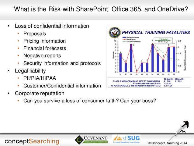 © Concept Searching 2014  What is the Risk with SharePoint, Office 365, and OneDrive?  •Loss of confidential information  ...