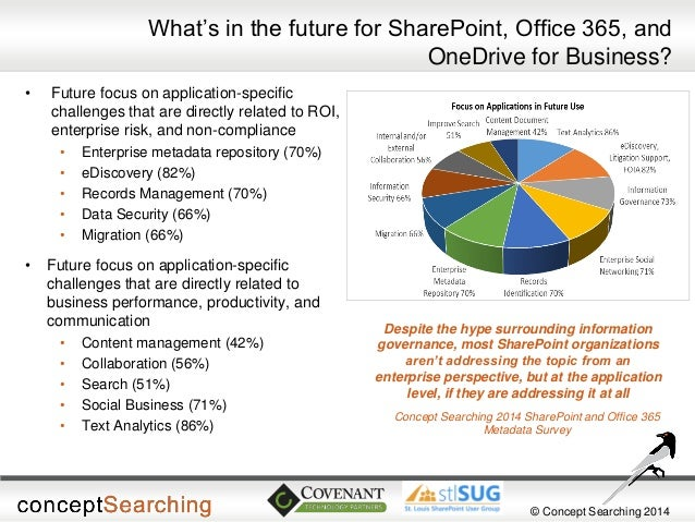 © Concept Searching 2014  What's in the future for SharePoint, Office 365, and OneDrive for Business?  •Future focus on ap...