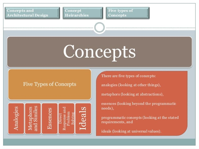 Concepts in architecture for Types of architecture design