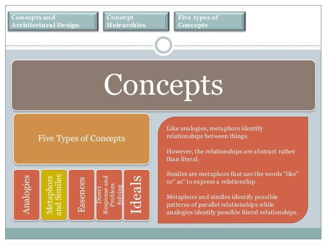 Concepts In Architecture