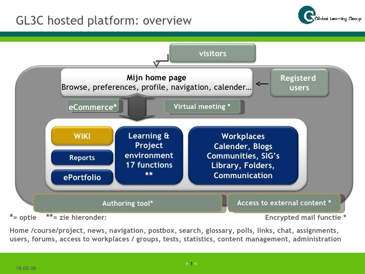 GL3C hosted platform: overview 10-06-09 10-06-09 * = optie ** = zie hieronder: Encrypted mail functie * Home /course/proje...